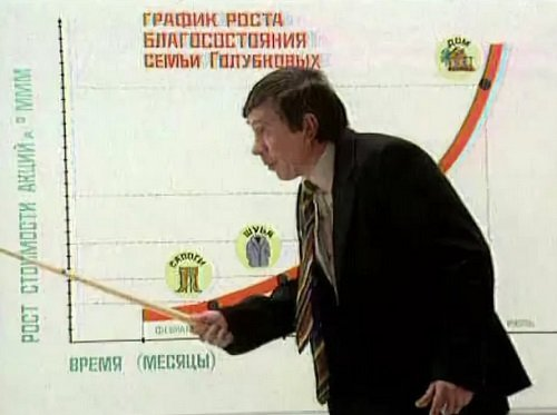 Телевизионная реклама АО МММ