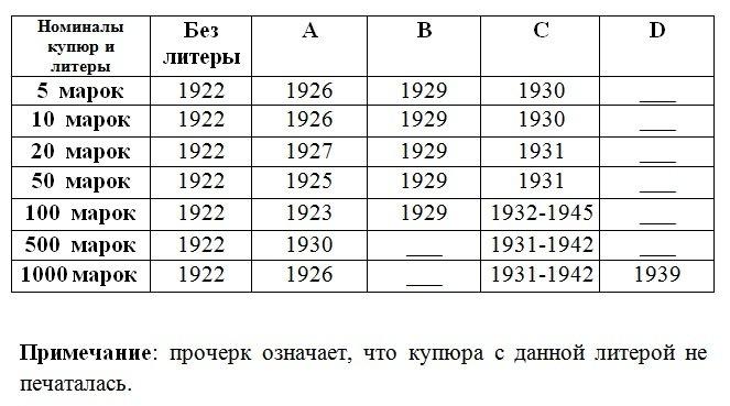 Пояснительная таблица к серии 1922 года