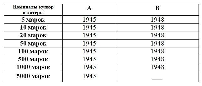 Пояснительная таблица к серии 1945 года