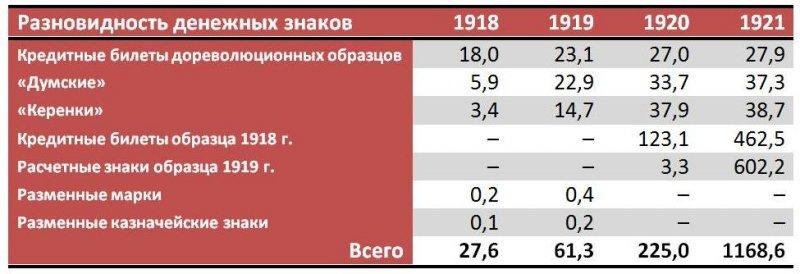 Денежная масса в обращении по видам денег, млрд. руб. (на 1 января)