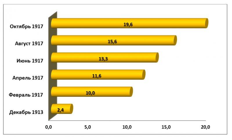 Рис. 2. Динамика денежной массы (млрд. руб.). Данные на конец месяца