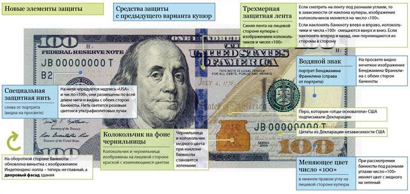 Защита новой банкноты 100 долларов США