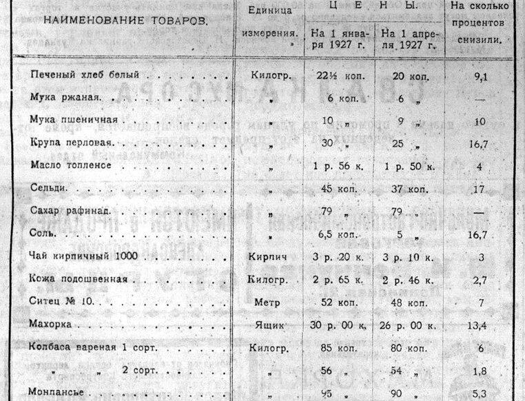 Цены 1927 года
