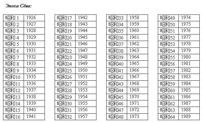 Таблица дат правления Хирохито