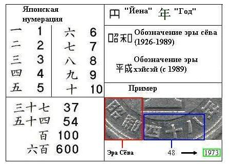 Определение даты на японской монете
