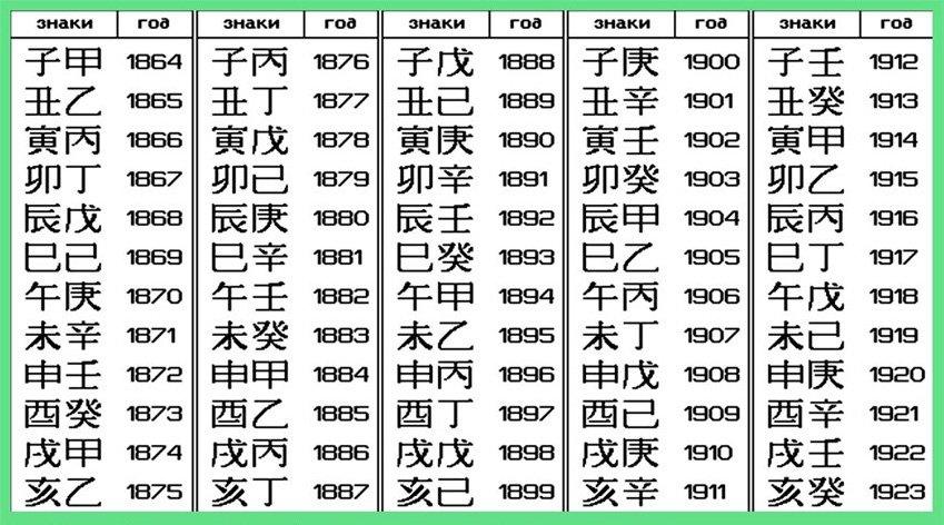 Циклическая таблица определения дат китайских монет