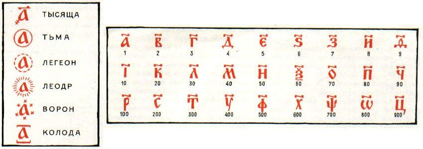 Русская алфавитная нумерация