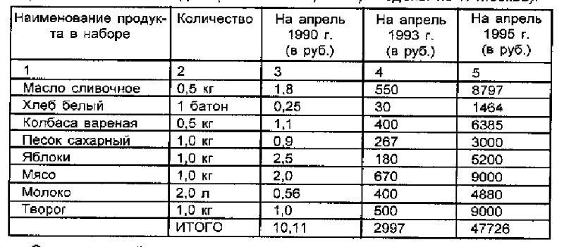 Показатели изменения цен на товары народного потребления за 1990-95 гг.