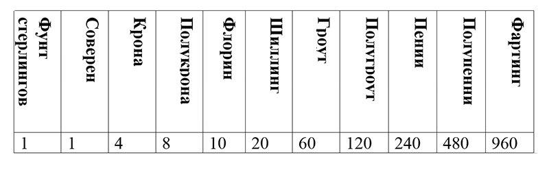 Таблица соотношения номиналов