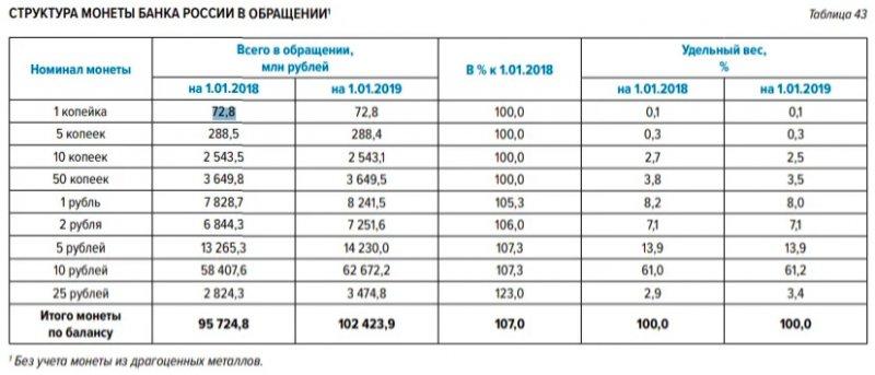 Количество монет РФ в обороте
