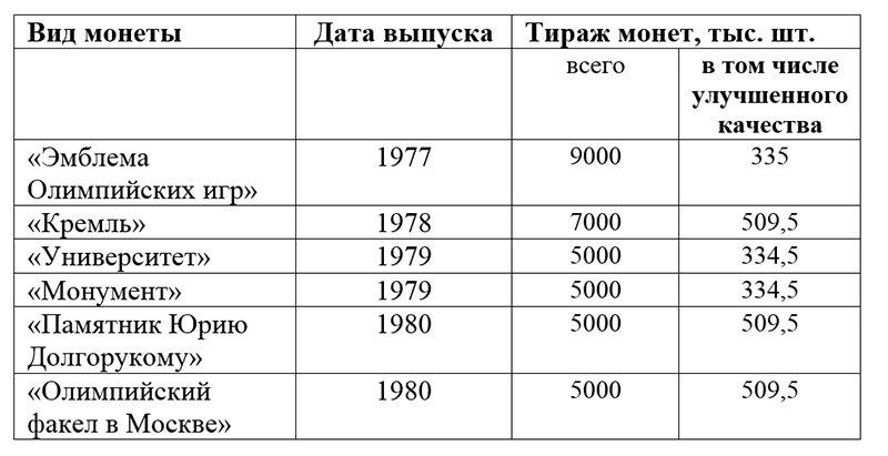 Тиражи олимпийских рублей
