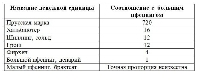 Таблица соотношения денежных единиц