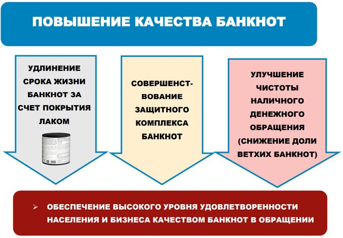 Основные направления модернизации