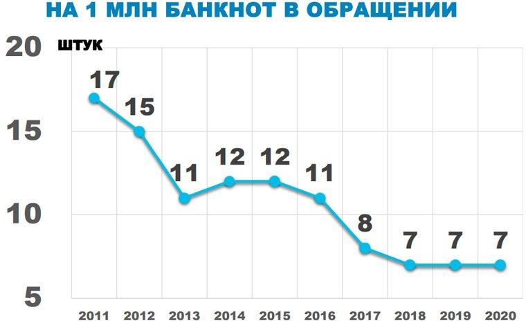 График снижения количества фальшивок