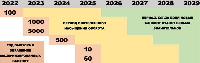 Примерные сроки насыщения обращения новыми банкнотами