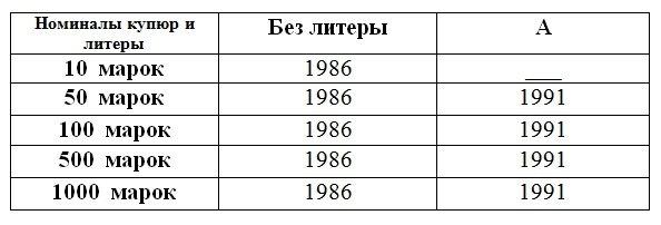 Пояснительная таблица к серии 1986 года