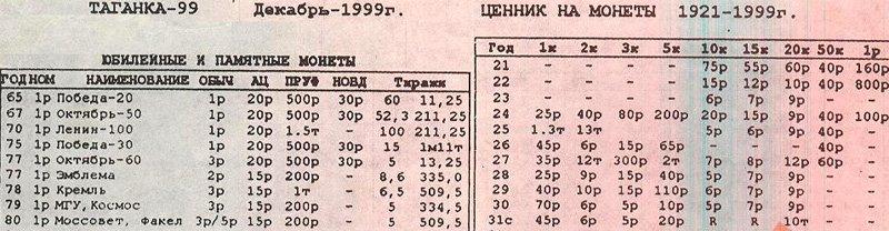 Ценник 1999 года