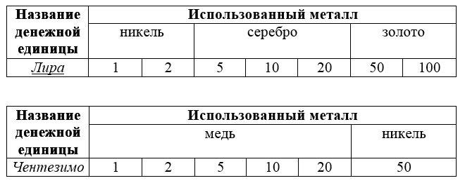 Таблицы монетных металлов