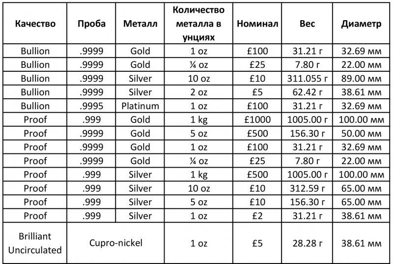 Таблица содержит спецификации для каждой монеты