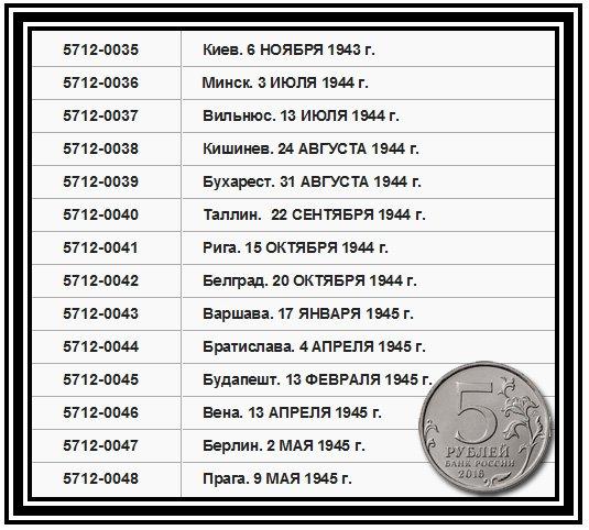 """Каталожные номера серии """"Столицы"""""""